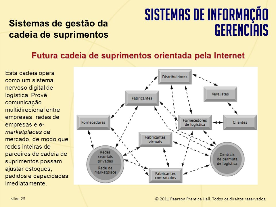© 2011 Pearson Prentice Hall. Todos os direitos reservados. slide 23 Futura cadeia de suprimentos orientada pela Internet Esta cadeia opera como um si