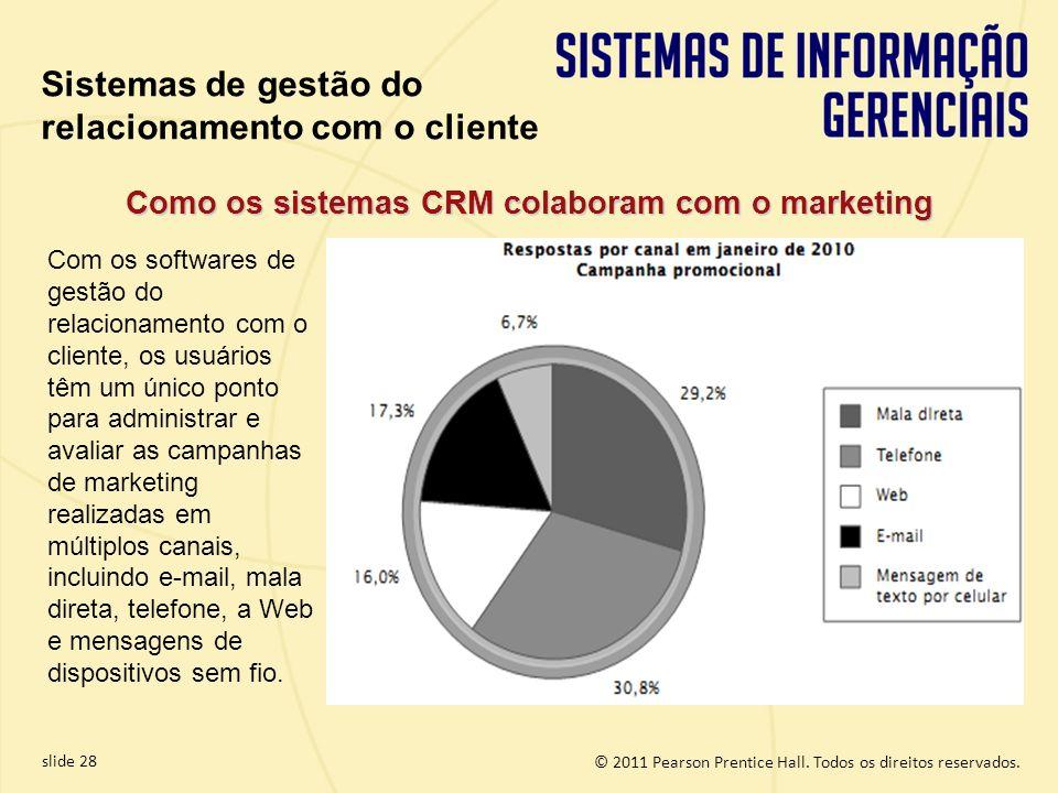© 2011 Pearson Prentice Hall. Todos os direitos reservados. slide 28 Como os sistemas CRM colaboram com o marketing Com os softwares de gestão do rela