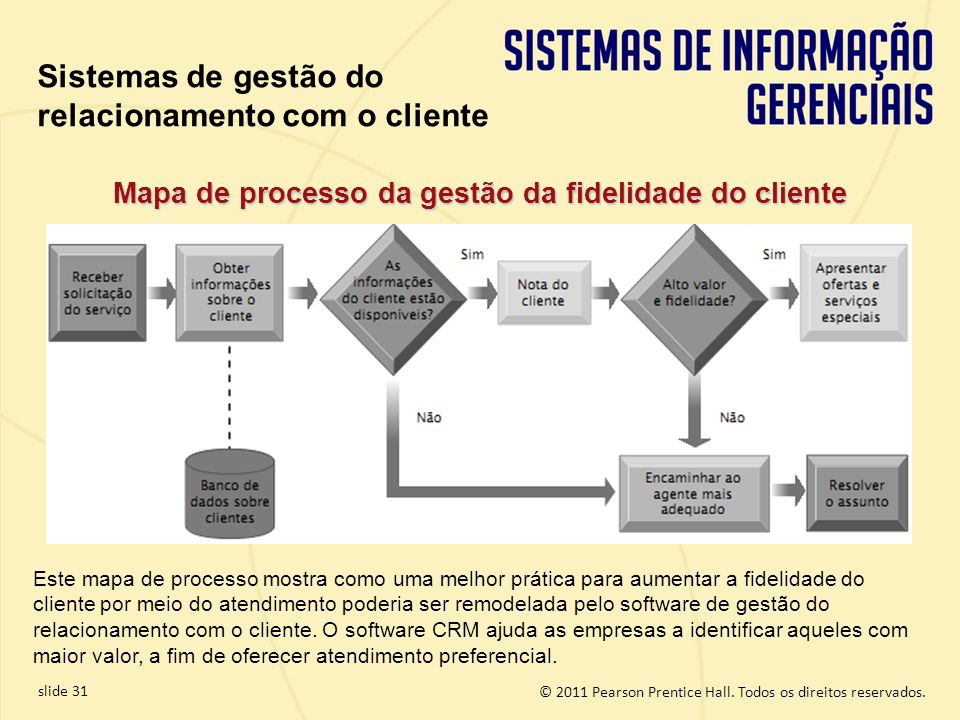 © 2011 Pearson Prentice Hall. Todos os direitos reservados. slide 31 Mapa de processo da gestão da fidelidade do cliente Este mapa de processo mostra