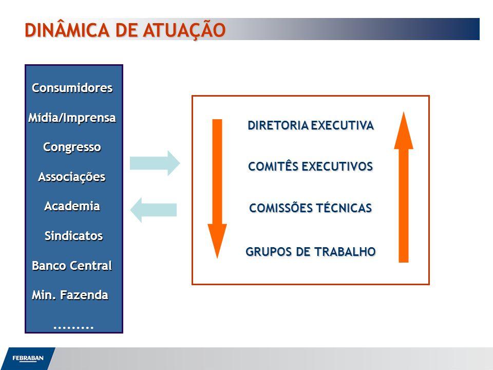 DINÂMICA DE ATUAÇÃO DINÂMICA DE ATUAÇÃO DIRETORIA EXECUTIVA COMITÊS EXECUTIVOS COMISSÕES TÉCNICAS GRUPOS DE TRABALHO ConsumidoresMídia/ImprensaCongres