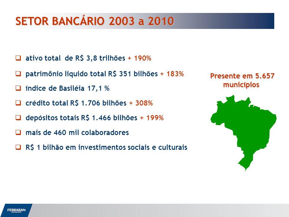 SETOR BANCÁRIO 2003 a 2010 Presente em 5.657 municípios ativo total de R$ 3,8 trilhões + 190% patrimônio liquido total R$ 351 bilhões + 183% índice de