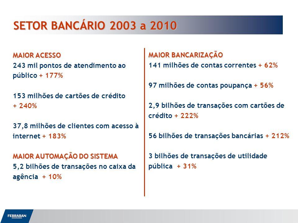 SETOR BANCÁRIO 2003 a 2010 MAIOR ACESSO 243 mil pontos de atendimento ao público + 177% 153 milhões de cartões de crédito + 240% 37,8 milhões de clien