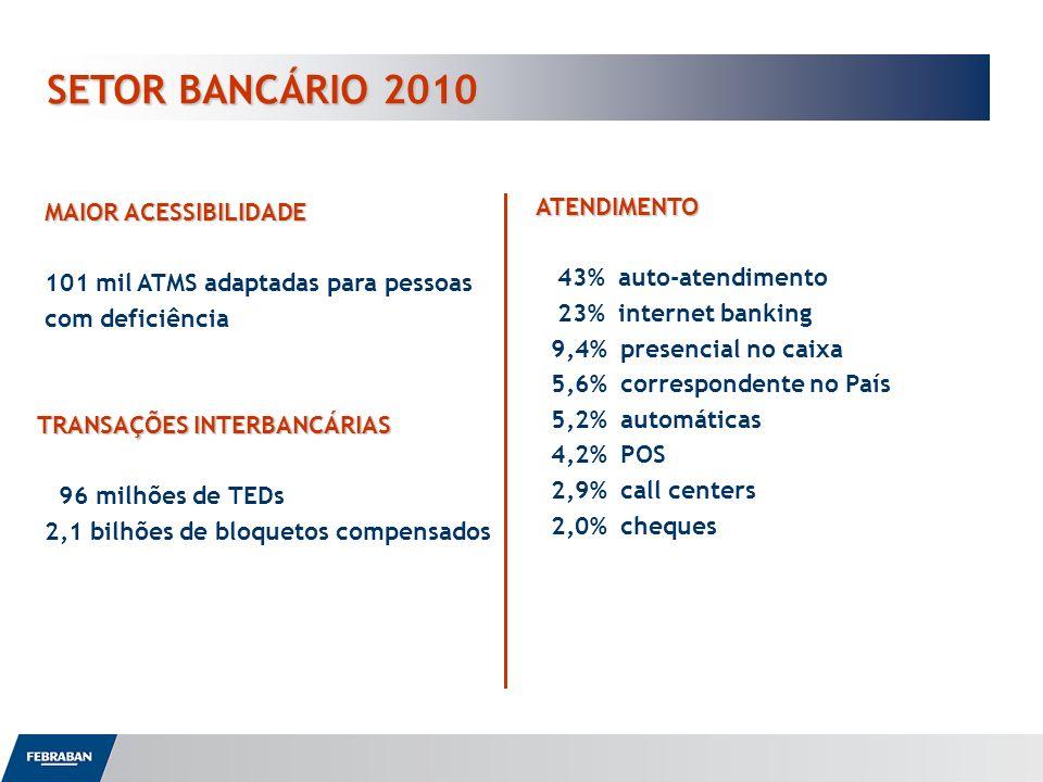 SETOR BANCÁRIO 2010 MAIOR ACESSIBILIDADE 101 mil ATMS adaptadas para pessoas com deficiência TRANSAÇÕES INTERBANCÁRIAS 96 milhões de TEDs 2,1 bilhões
