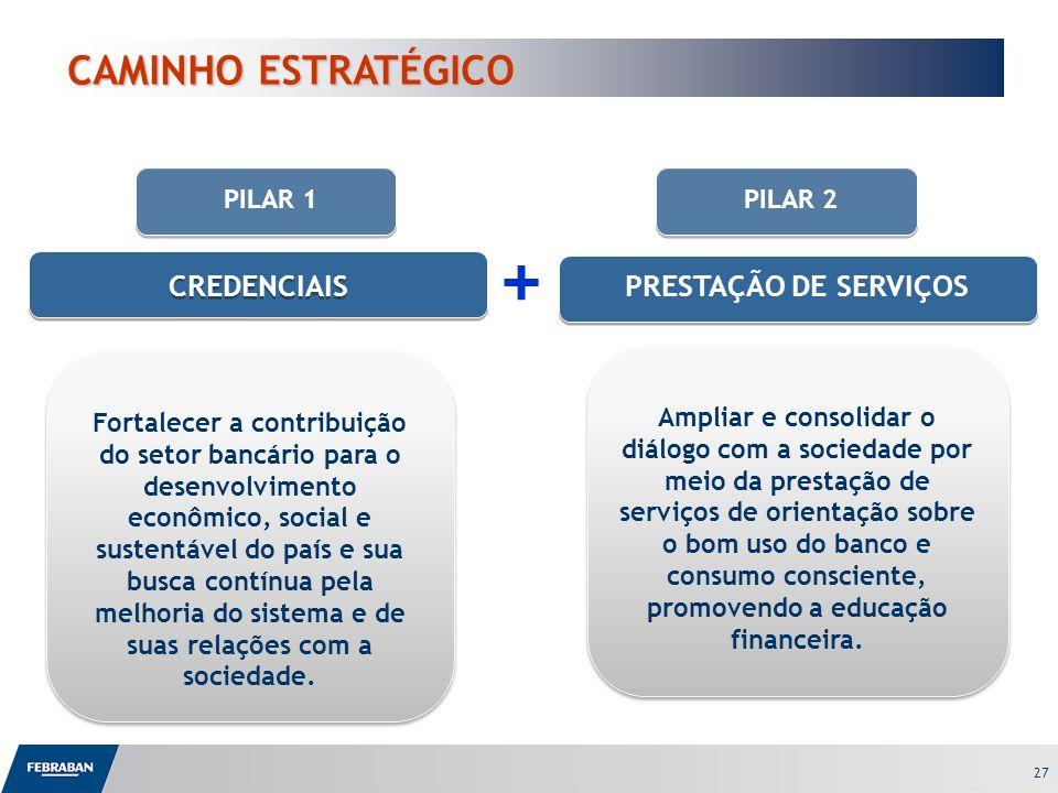 27 CREDENCIAIS PRESTAÇÃO DE SERVIÇOS + Fortalecer a contribuição do setor bancário para o desenvolvimento econômico, social e sustentável do país e su