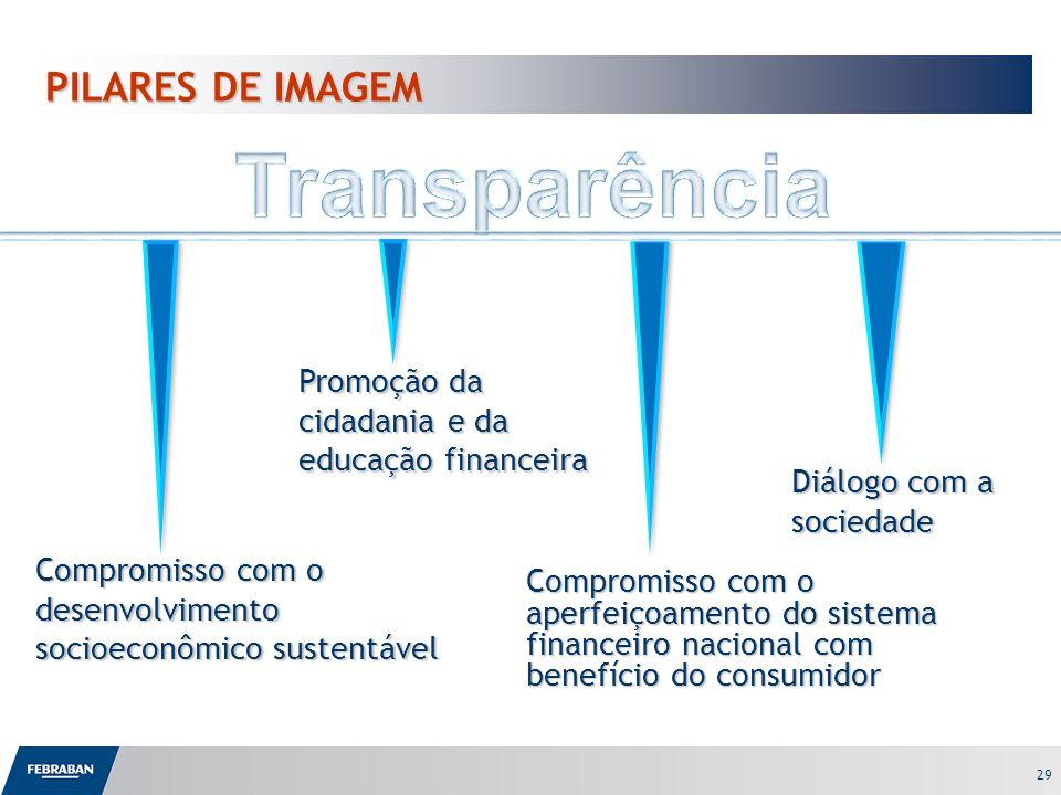 29 Compromisso com o aperfeiçoamento do sistema financeiro nacional com benefício do consumidor Compromisso com o desenvolvimento socioeconômico suste