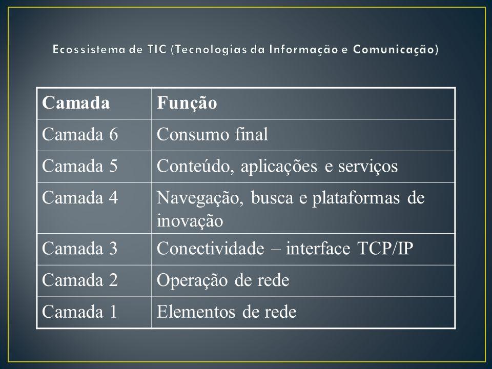 CamadaFunção Camada 6Consumo final Camada 5Conteúdo, aplicações e serviços Camada 4Navegação, busca e plataformas de inovação Camada 3Conectividade –