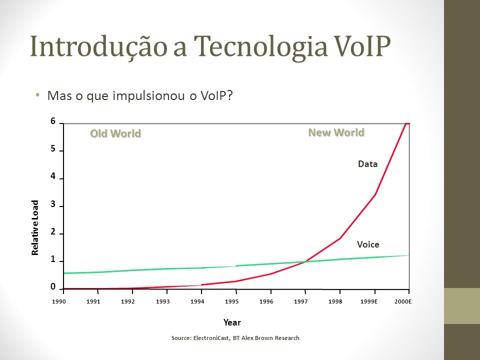 Mas o que impulsionou o VoIP? 0 1 2 3 4 5 6 Relative Load 1990199119921993199419951996199719981999E2000E Year New World Voice Old World Data Source: E