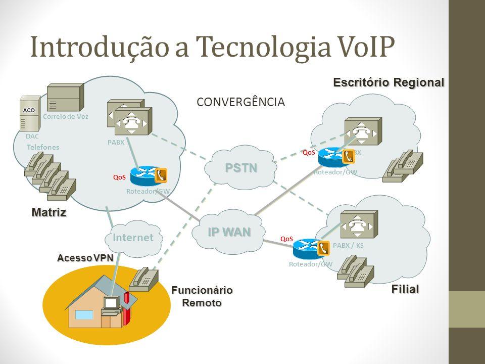 Introdução a Tecnologia VoIP CONVERGÊNCIA Matriz PABX Correio de Voz Telefones DAC PABX / KS Filial FuncionárioRemoto Acesso VPN Escritório Regional P