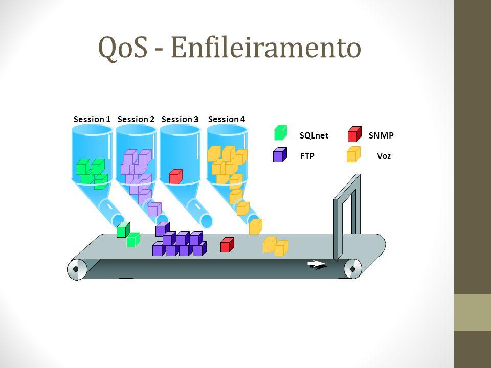 QoS - Enfileiramento Session 1Session 2Session 3Session 4 SQLnet FTP SNMP Voz