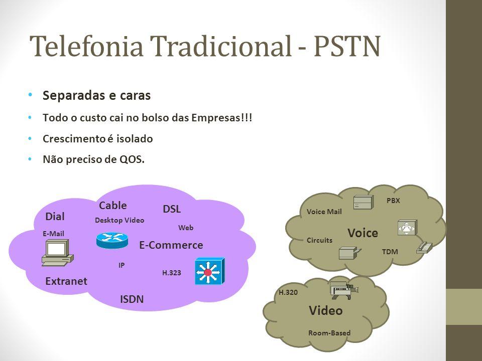 Telefonia Tradicional - PSTN Separadas e caras Todo o custo cai no bolso das Empresas!!! Crescimento é isolado Não preciso de QOS. Video PBX TDM Circu