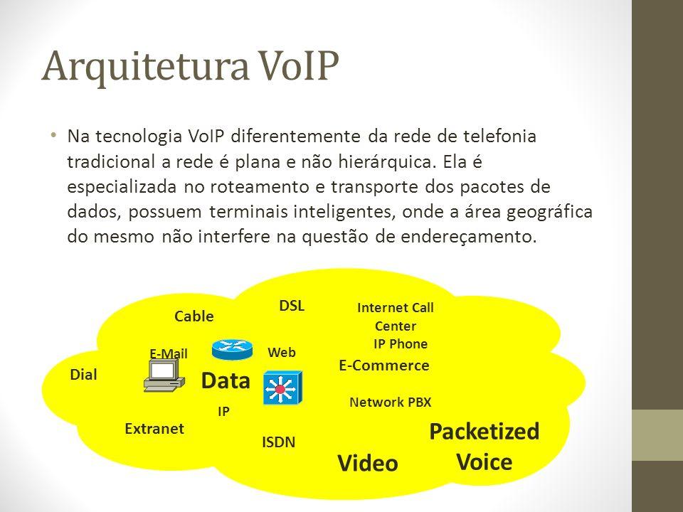 Arquitetura VoIP Na tecnologia VoIP diferentemente da rede de telefonia tradicional a rede é plana e não hierárquica. Ela é especializada no roteament