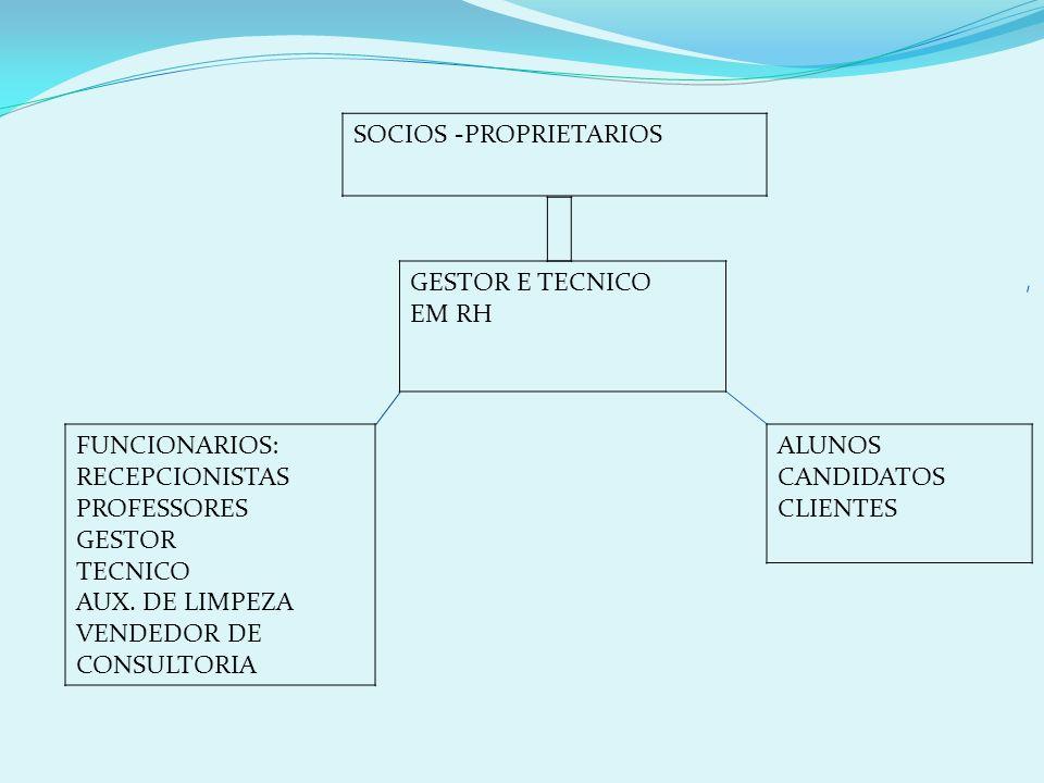 SOCIOS -PROPRIETARIOS FUNCIONARIOS: RECEPCIONISTAS PROFESSORES GESTOR TECNICO AUX. DE LIMPEZA VENDEDOR DE CONSULTORIA GESTOR E TECNICO EM RH ALUNOS CA