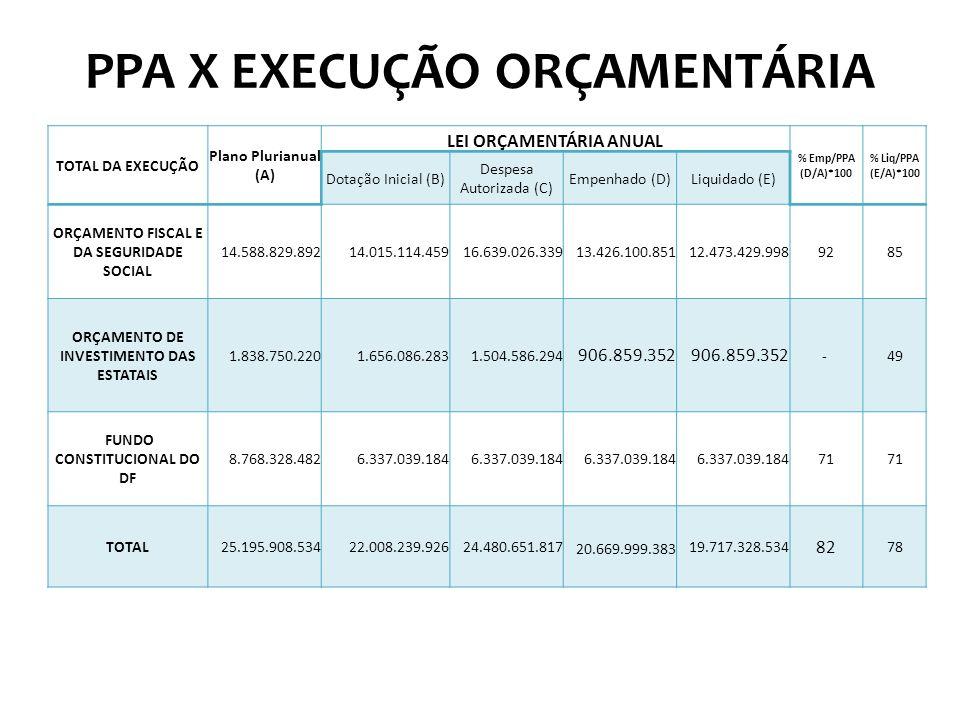 PPA X EXECUÇÃO ORÇAMENTÁRIA TOTAL DA EXECUÇÃO Plano Plurianual (A) LEI ORÇAMENTÁRIA ANUAL % Emp/PPA (D/A)*100 % Liq/PPA (E/A)*100 Dotação Inicial (B) Despesa Autorizada (C) Empenhado (D)Liquidado (E) ORÇAMENTO FISCAL E DA SEGURIDADE SOCIAL 14.588.829.89214.015.114.45916.639.026.33913.426.100.85112.473.429.9989285 ORÇAMENTO DE INVESTIMENTO DAS ESTATAIS 1.838.750.2201.656.086.2831.504.586.294 906.859.352 - 49 FUNDO CONSTITUCIONAL DO DF 8.768.328.4826.337.039.184 71 TOTAL25.195.908.53422.008.239.92624.480.651.817 20.669.999.383 19.717.328.534 82 78