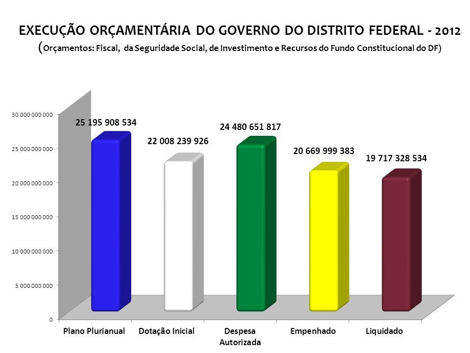 EXECUÇÃO ORÇAMENTÁRIA DO GOVERNO DO DISTRITO FEDERAL - 2012 ( Orçamentos: Fiscal, da Seguridade Social, de Investimento e Recursos do Fundo Constitucional do DF)