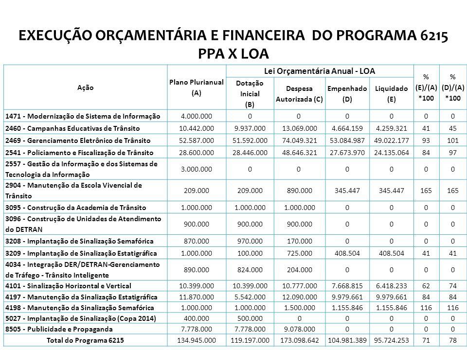 EXECUÇÃO ORÇAMENTÁRIA E FINANCEIRA DO PROGRAMA 6215 PPA X LOA Ação Plano Plurianual (A) Lei Orçamentária Anual - LOA % (E)/(A) *100 % (D)/(A) *100 Dotação Inicial (B) Despesa Autorizada (C) Empenhado (D) Liquidado (E) 1471 - Modernização de Sistema de Informação4.000.00000 0000 2460 - Campanhas Educativas de Trânsito10.442.0009.937.00013.069.0004.664.1594.259.3214145 2469 - Gerenciamento Eletrônico de Trânsito52.587.00051.592.00074.049.32153.084.98749.022.17793101 2541 - Policiamento e Fiscalização de Trânsito28.600.00028.446.00048.646.32127.673.97024.135.0648497 2557 - Gestão da Informação e dos Sistemas de Tecnologia da Informação 3.000.00000 0000 2904 - Manutenção da Escola Vivencial de Trânsito 209.000 890.000345.447 165 3095 - Construção da Academia de Trânsito1.000.000 0000 3096 - Construção de Unidades de Atendimento do DETRAN 900.000 0000 3208 - Implantação de Sinalização Semafórica870.000970.000170.0000000 3209 - Implantação de Sinalização Estatigráfica1.000.000100.000725.000408.504 41 4034 - Integração DER/DETRAN-Gerenciamento de Tráfego - Trânsito Inteligente 890.000824.000204.0000000 4101 - Sinalização Horizontal e Vertical10.399.000 10.777.0007.668.8156.418.2336274 4197 - Manutenção da Sinalização Estatigráfica11.870.0005.542.00012.090.0009.979.661 84 4198 - Manutenção da Sinalização Semafórica1.000.000 1.500.0001.155.846 116 5027 - Implantação de Sinalização (Copa 2014)400.000500.00000000 8505 - Publicidade e Propaganda7.778.000 9.078.0000000 Total do Programa 6215134.945.000119.197.000173.098.642104.981.38995.724.2537178