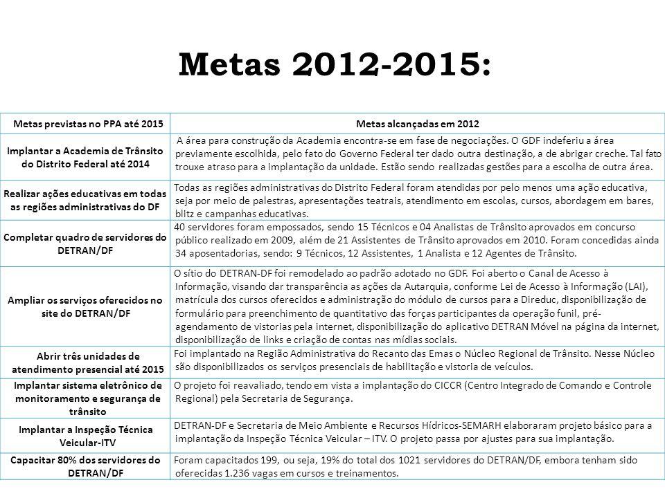 Metas previstas no PPA até 2015Metas alcançadas em 2012 Implantar a Academia de Trânsito do Distrito Federal até 2014 A área para construção da Academia encontra-se em fase de negociações.