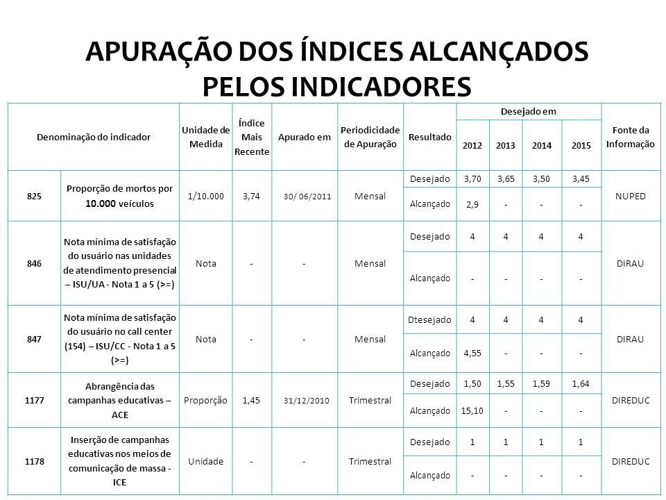 Denominação do indicador Unidade de Medida Índice Mais Recente Apurado em Periodicidade de Apuração Resultado Desejado em Fonte da Informação 20122013