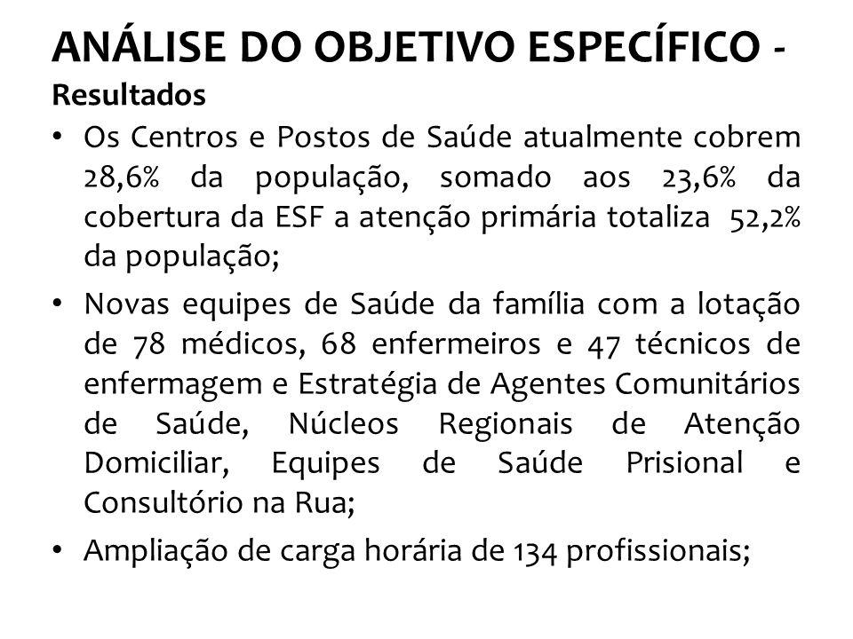 ANÁLISE DO OBJETIVO ESPECÍFICO - Resultados Os Centros e Postos de Saúde atualmente cobrem 28,6% da população, somado aos 23,6% da cobertura da ESF a