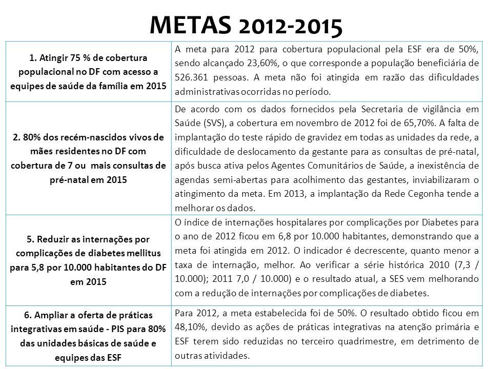 METAS 2012-2015 1. Atingir 75 % de cobertura populacional no DF com acesso a equipes de saúde da família em 2015 A meta para 2012 para cobertura popul