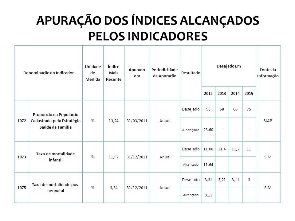 APURAÇÃO DOS ÍNDICES ALCANÇADOS PELOS INDICADORES Denominação do Indicador Unidade de Medida Índice Mais Recente Apurado em Periodicidade da Apuração Resultado Desejado Em Fonte da Informação 2012201320142015 1072 Proporção da População Cadastrada pela Estratégia Saúde da Família %13,2431/03/2011Anual Desejado50586675 SIAB Alcançado 23,60--- 1073 Taxa de mortalidade infantil %11,9731/12/2011Anual Desejado11,6011,411,211 SIM Alcançado 11,64 1075 Taxa de mortalidade pós- neonatal %3,3431/12/2011Anual Desejado3,313,213,113 SIM Alcançado 3,13