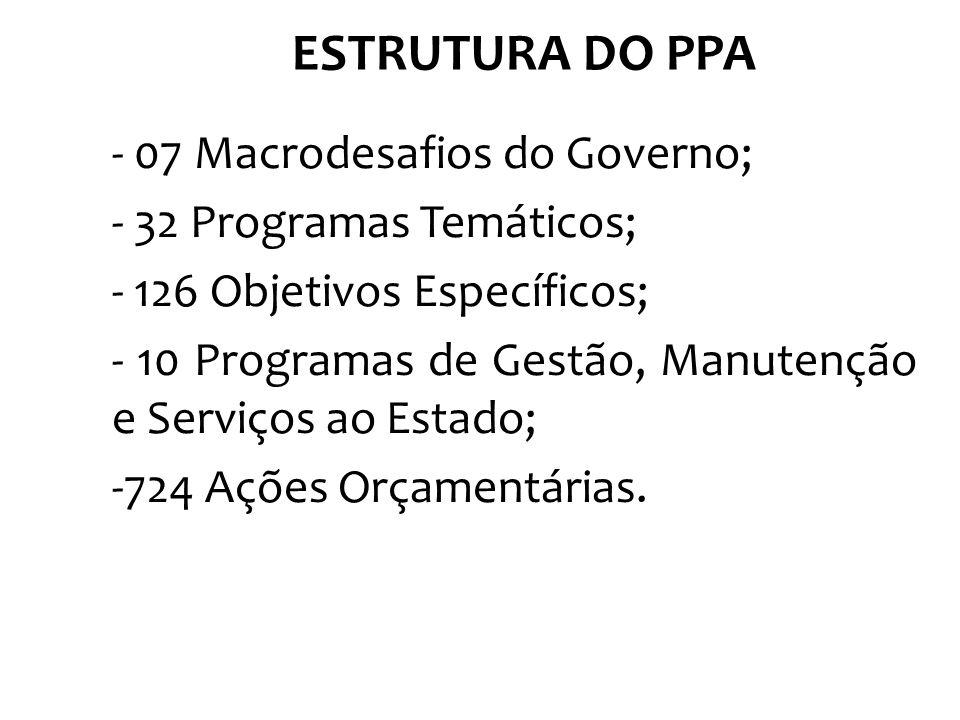 - 07 Macrodesafios do Governo; - 32 Programas Temáticos; - 126 Objetivos Específicos; - 10 Programas de Gestão, Manutenção e Serviços ao Estado; -724 Ações Orçamentárias.