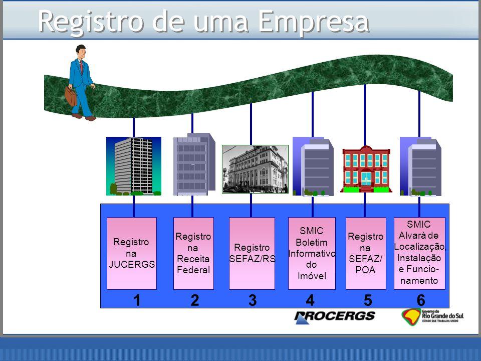 Registro na JUCERGS Registro SEFAZ/RS Registro na SEFAZ/ POA Registro na Receita Federal SMIC Boletim Informativo do Imóvel SMIC Alvará de Localização, Instalação e Funcio- namento 1 2 3 4 5 6 Registro de uma Empresa