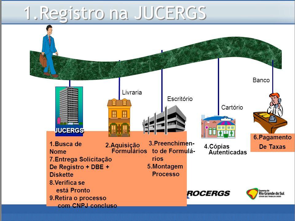 Cartório 4.Cópias Autenticadas JUCERGS 1.Busca de Nome 7.Entrega Solicitação De Registro + DBE + Diskette 8.Verifica se está Pronto 9.Retira o processo com CNPJ concluso Livraria 2.Aquisição Formulários Escritório 3.Preenchimen- to de Formulá- rios 5.Montagem Processo 1.Registro na JUCERGS Banco 6.Pagamento De Taxas