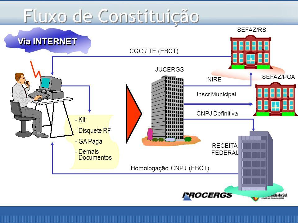 Fluxo de Constituição Via INTERNET -Kit -Disquete RF -GA Paga -Demais Documentos JUCERGS RECEITA FEDERAL SEFAZ/RS CGC / TE (EBCT) Homologação CNPJ (EBCT) NIRE CNPJ Definitiva SEFAZ/POA Inscr.Municipal
