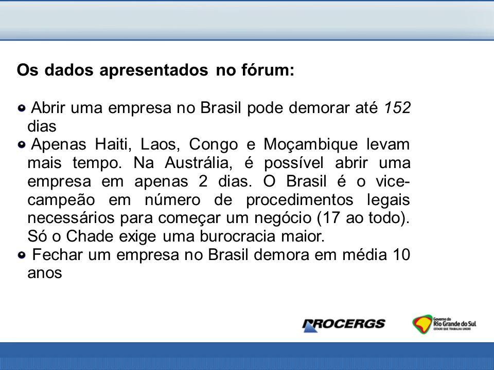 Os dados apresentados no fórum: Abrir uma empresa no Brasil pode demorar até 152 dias Apenas Haiti, Laos, Congo e Moçambique levam mais tempo.