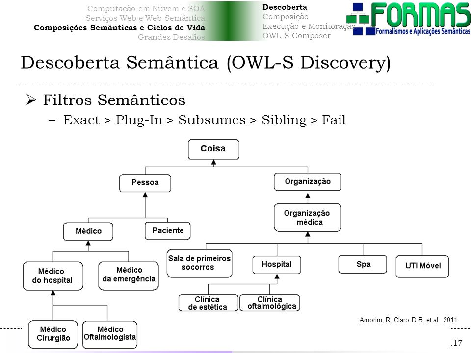 Daniela Barreiro Claro http://homes.dcc.ufba.br/~dclaro/ dclaro@ufba.br Serviços Web Computação em Nuvem e SOA Serviços Web e Web Semântica Composições Semânticas e Ciclos de Vida Grandes Desafios Descoberta Semântica (OWL-S Discovery) 117 Filtros Semânticos –Exact > Plug-In > Subsumes > Sibling > Fail Daniela Barreiro Claro Serviços Web Semânticos dclaro@ufba.br http://www.lasid.ufba.br Amorim, R; Claro D.B.