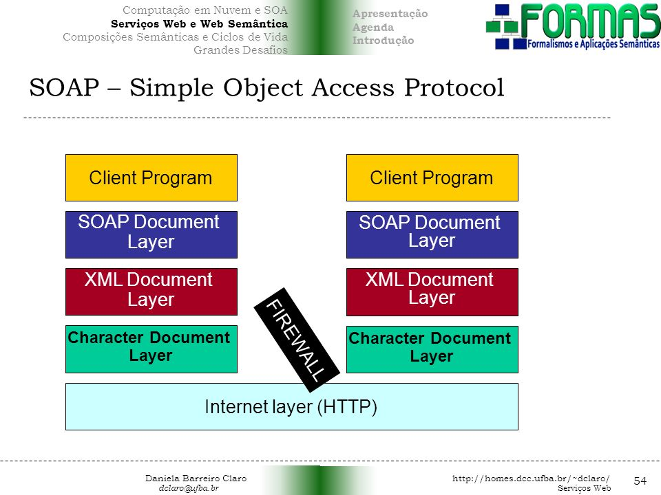 SOAP – Simple Object Access Protocol 54 Client Program SOAP Document Layer SOAP Document Layer XML Document Layer XML Document Layer Character Documen