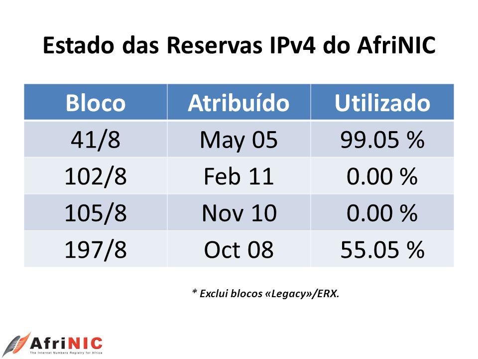 Estado das Reservas IPv4 do AfriNIC BlocoAtribuídoUtilizado 41/8May 0599.05 % 102/8Feb 110.00 % 105/8Nov 100.00 % 197/8Oct 0855.05 % * Exclui blocos «