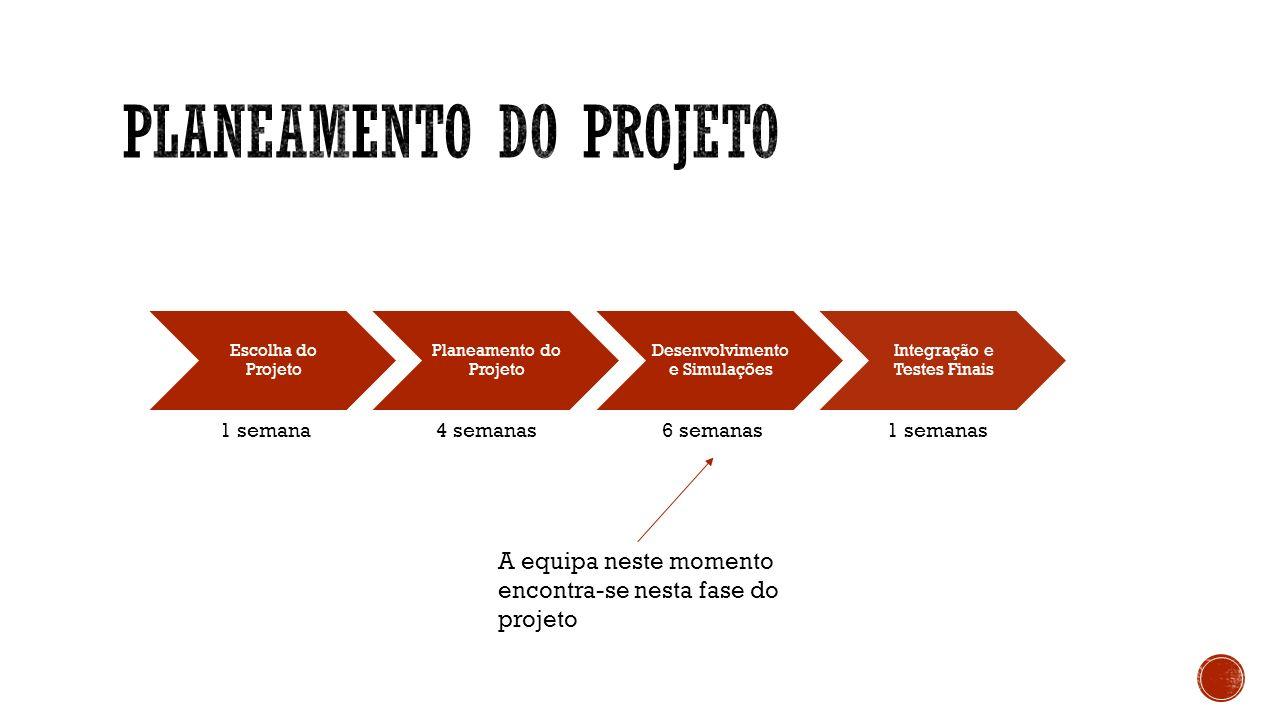 Escolha do Projeto Planeamento do Projeto Desenvolvimento e Simulações Integração e Testes Finais 1 semana4 semanas6 semanas 1 semanas A equipa neste