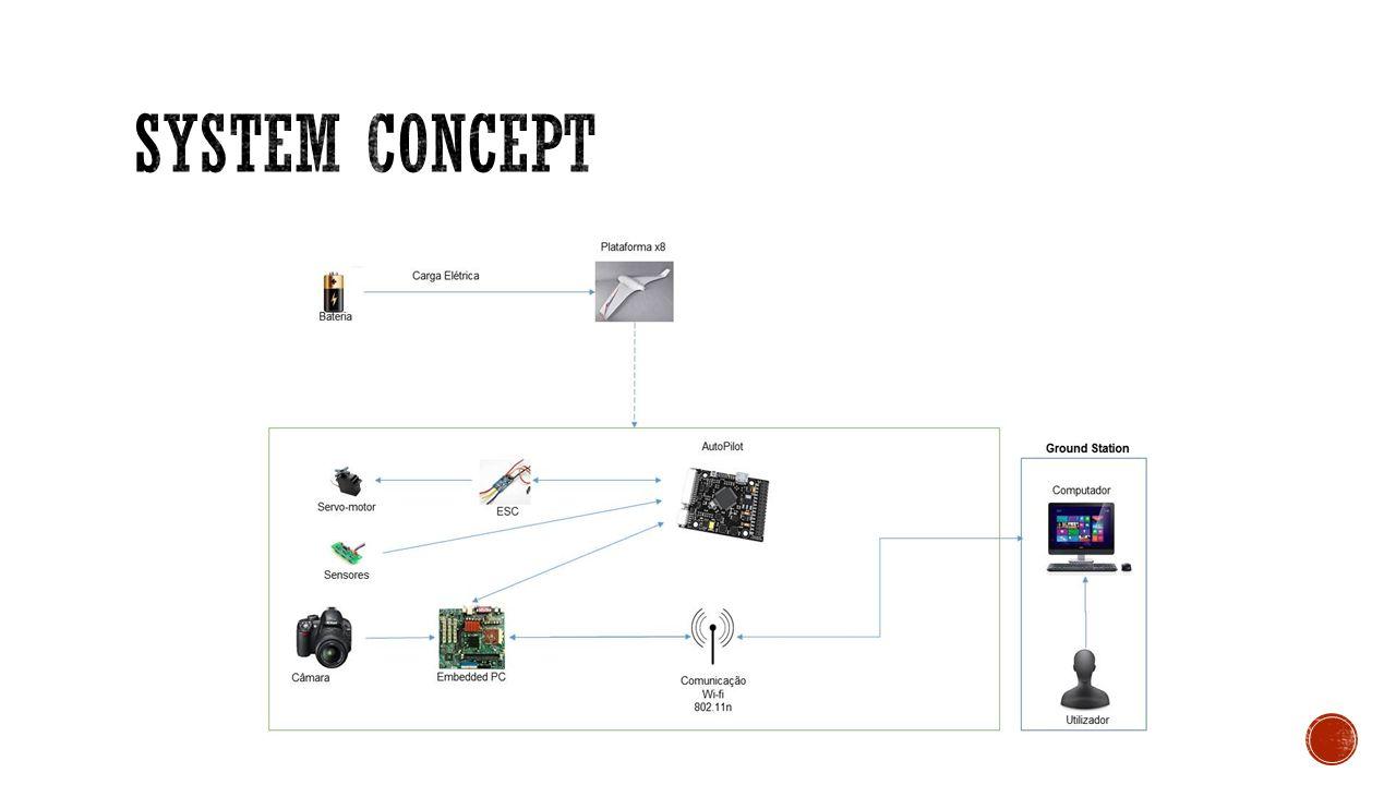 UAS Ground Station UAV Comunicações Processamento Plataforma X8 Processamento Imagem (Matlab) Comunicações Wi-Fi Comandos (Dune, Neptus e Mission Planner) Serviços Produtos Implementação Documentação Investigação Desenvolvimento Teste/Simulação PropulsãoBaterias Ardupilot Camara G-Photo Sensores Servos