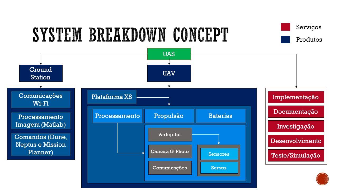 UAS Ground Station UAV Comunicações Processamento Plataforma X8 Processamento Imagem (Matlab) Comunicações Wi-Fi Comandos (Dune, Neptus e Mission Plan