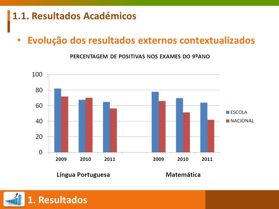 1. Resultados 1.1. Resultados Académicos Evolução dos resultados externos contextualizados PERCENTAGEM DE POSITIVAS NOS EXAMES DO 9ºANO Língua Portugu