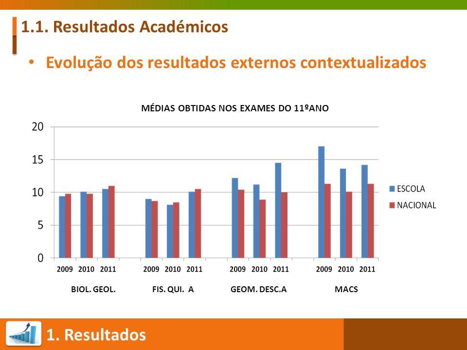 1. Resultados 1.1. Resultados Académicos Evolução dos resultados externos contextualizados MÉDIAS OBTIDAS NOS EXAMES DO 11ºANO BIOL. GEOL. FIS. QUI. A