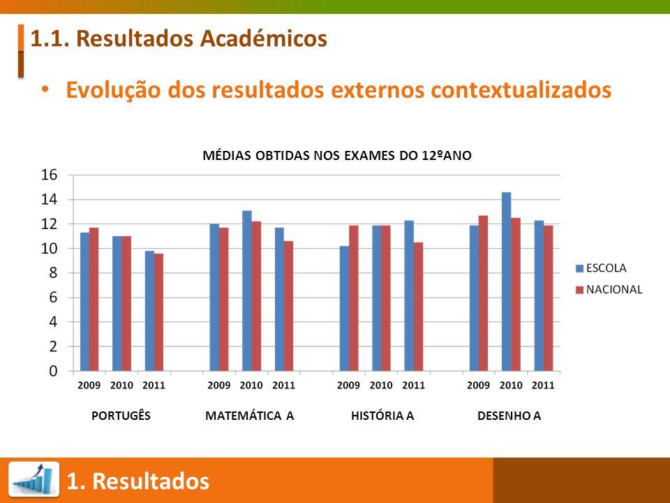 1. Resultados 1.1. Resultados Académicos Evolução dos resultados externos contextualizados MÉDIAS OBTIDAS NOS EXAMES DO 12ºANO PORTUGÊS MATEMÁTICA A H