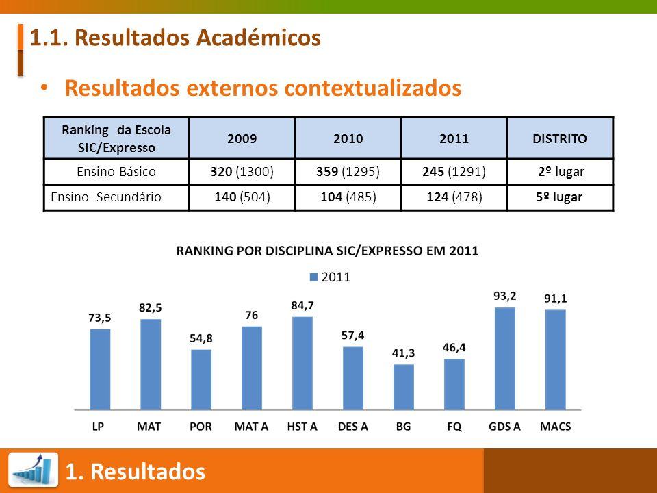 1. Resultados 1.1. Resultados Académicos Resultados externos contextualizados Ranking da Escola SIC/Expresso 200920102011DISTRITO Ensino Básico320 (13