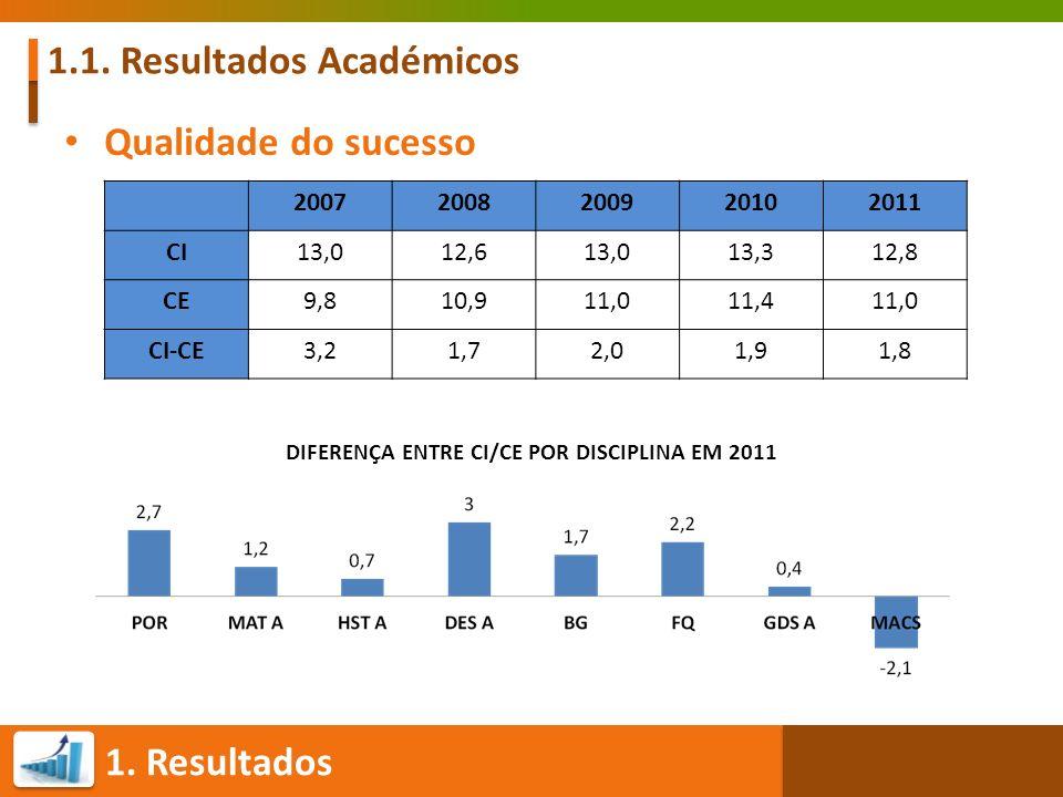 1. Resultados 1.1. Resultados Académicos Qualidade do sucesso 20072008200920102011 CI13,012,613,013,312,8 CE9,810,911,011,411,0 CI-CE3,21,72,01,91,8 D