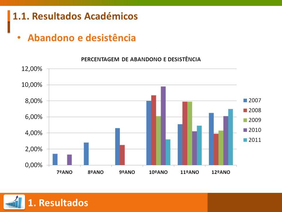 1. Resultados 1.1. Resultados Académicos Abandono e desistência PERCENTAGEM DE ABANDONO E DESISTÊNCIA