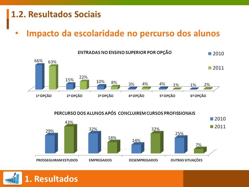 1. Resultados 1.2. Resultados Sociais Impacto da escolaridade no percurso dos alunos ENTRADAS NO ENSINO SUPERIOR POR OPÇÃO PERCURSO DOS ALUNOS APÓS CO