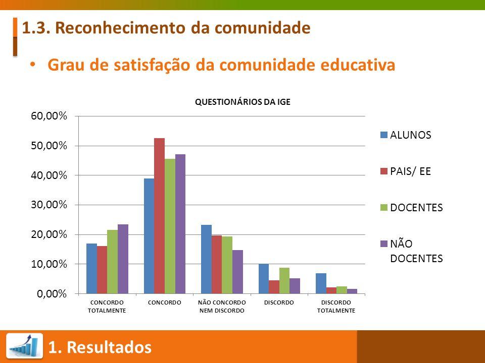 1. Resultados 1.3. Reconhecimento da comunidade Grau de satisfação da comunidade educativa QUESTIONÁRIOS DA IGE
