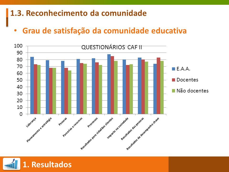 1. Resultados 1.3. Reconhecimento da comunidade Grau de satisfação da comunidade educativa