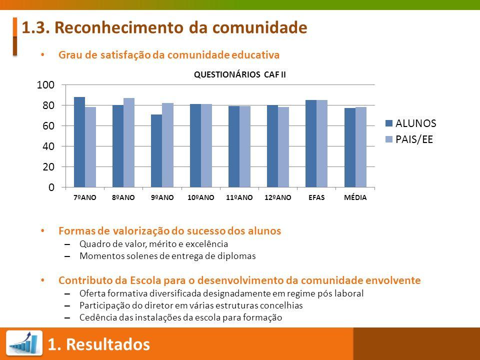 1. Resultados 1.3. Reconhecimento da comunidade QUESTIONÁRIOS CAF II Grau de satisfação da comunidade educativa Formas de valorização do sucesso dos a
