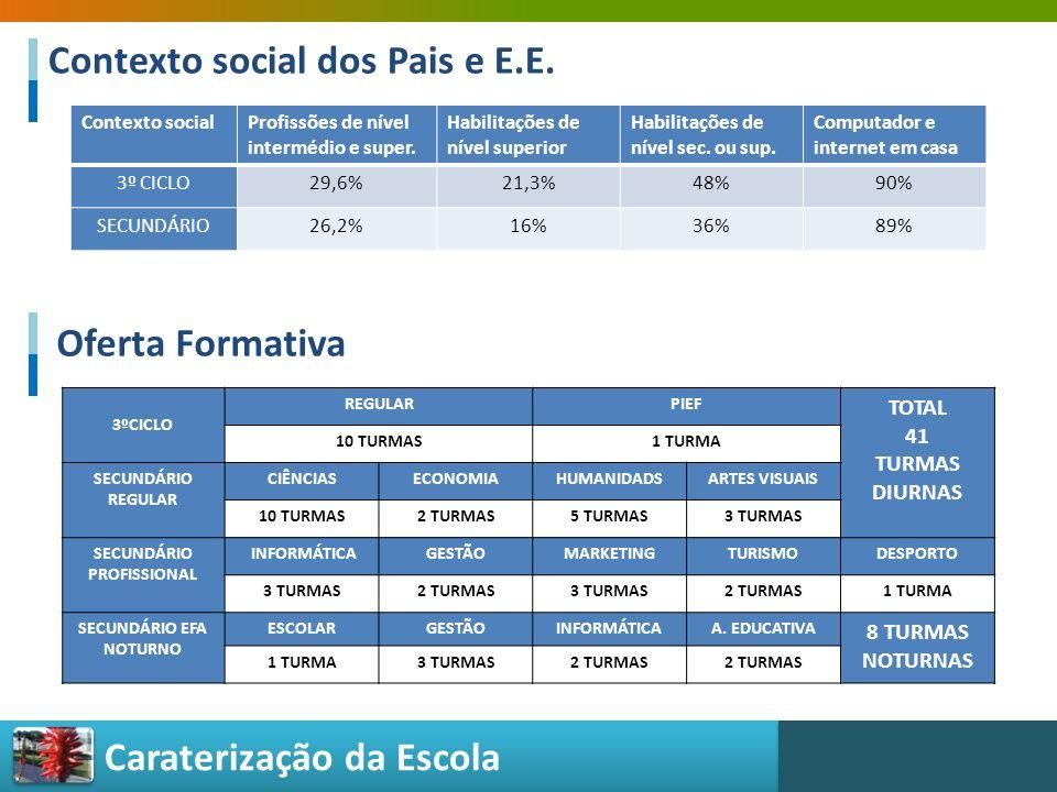 Caraterização da Escola Contexto social dos Pais e E.E. Contexto socialProfissões de nível intermédio e super. Habilitações de nível superior Habilita