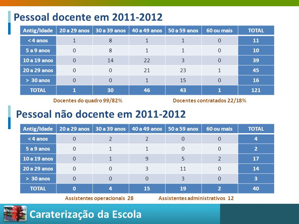 Caraterização da Escola Pessoal docente em 2011-2012 Antig/Idade20 a 29 anos30 a 39 anos40 a 49 anos50 a 59 anos60 ou maisTOTAL < 4 anos1811011 5 a 9