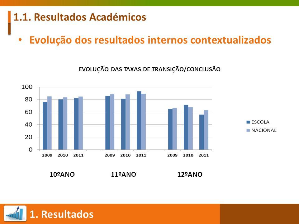 1. Resultados 1.1. Resultados Académicos Evolução dos resultados internos contextualizados EVOLUÇÃO DAS TAXAS DE TRANSIÇÃO/CONCLUSÃO 10ºANO 11ºANO 12º