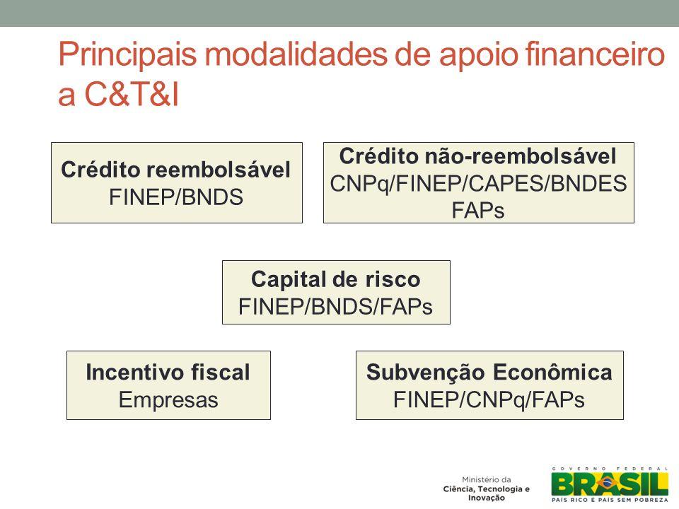 Principais modalidades de apoio financeiro a C&T&I Crédito reembolsável FINEP/BNDS Crédito não-reembolsável CNPq/FINEP/CAPES/BNDES FAPs Capital de risco FINEP/BNDS/FAPs Incentivo fiscal Empresas Subvenção Econômica FINEP/CNPq/FAPs