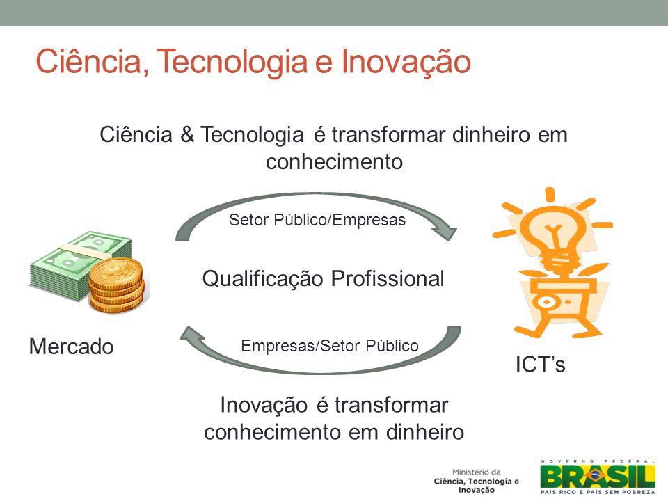 Ciência, Tecnologia e Inovação Ciência & Tecnologia é transformar dinheiro em conhecimento Inovação é transformar conhecimento em dinheiro Qualificação Profissional Setor Público/Empresas Empresas/Setor Público Mercado ICTs
